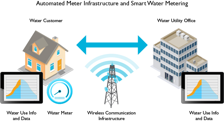 Integrating IoT for Better Pricing and Smart Water Metering | Wappsys