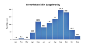 Monthly Rainfall in Bangalore City