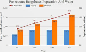 Bangalore's demand-supply and population projections