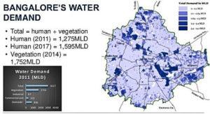 Bangalore Water Demand